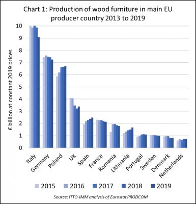 نمودار تولید چوب پلاست در اروپا